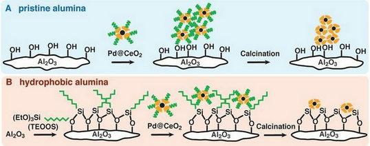 核壳结构超级钯催化剂——用于甲烷燃烧